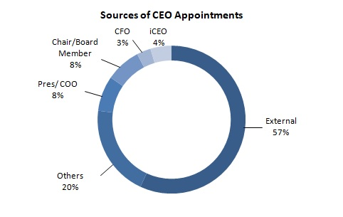 2017 Nov Fig 2 Sources of CEO Appointments
