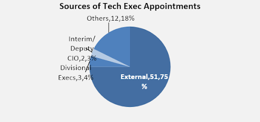 2017 1 19 CIO open roles tech Exec Appointments