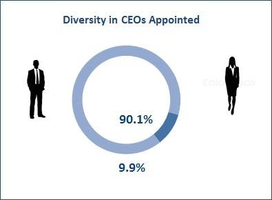 2017 5 6 Diversity CEO Apointed