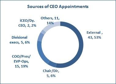 2017 5 6 Sources of CEO Appointmetns