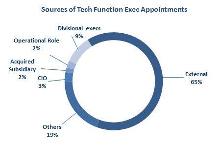 2017 7 20 Sources of Tech Function Exec Appt