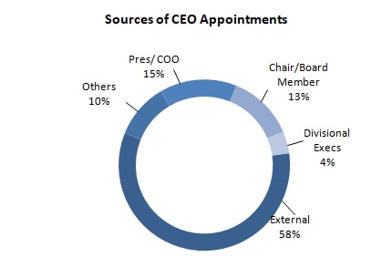 2018 Apr Fig 2 Sources of CEO Appointments