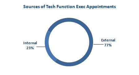 2018 Apr Fig 2 Sources of Tech Exec Appointments