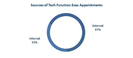 2018 Feb Fig 2 Sources of Tech Exec Appointments
