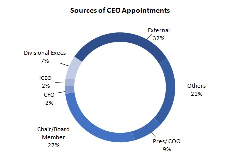 2018 Jan Fig 2 Sources of CEO Appointments