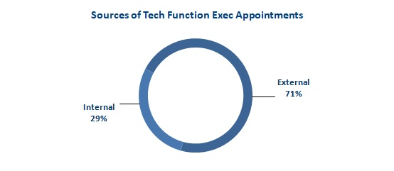 2018 Mar Fig 2 Sources of Tech Exec Appointments