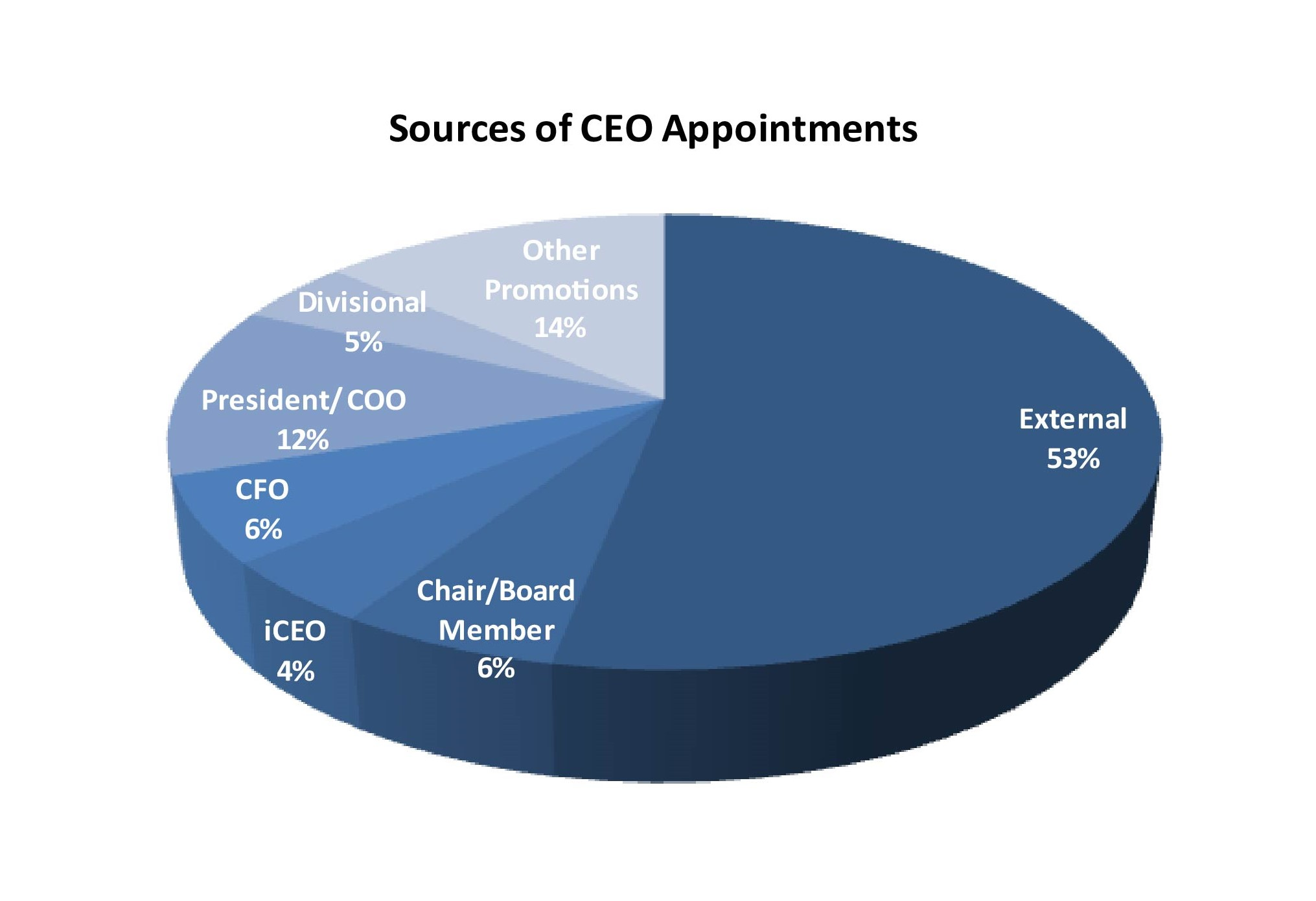 2019 10 Sources of CEO