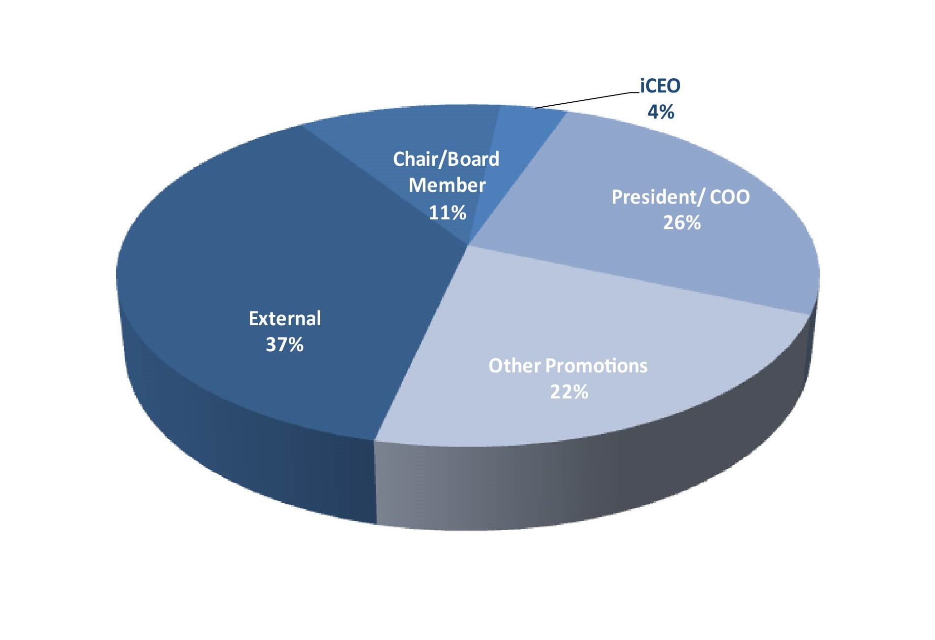 2019 6 Sources of CEO