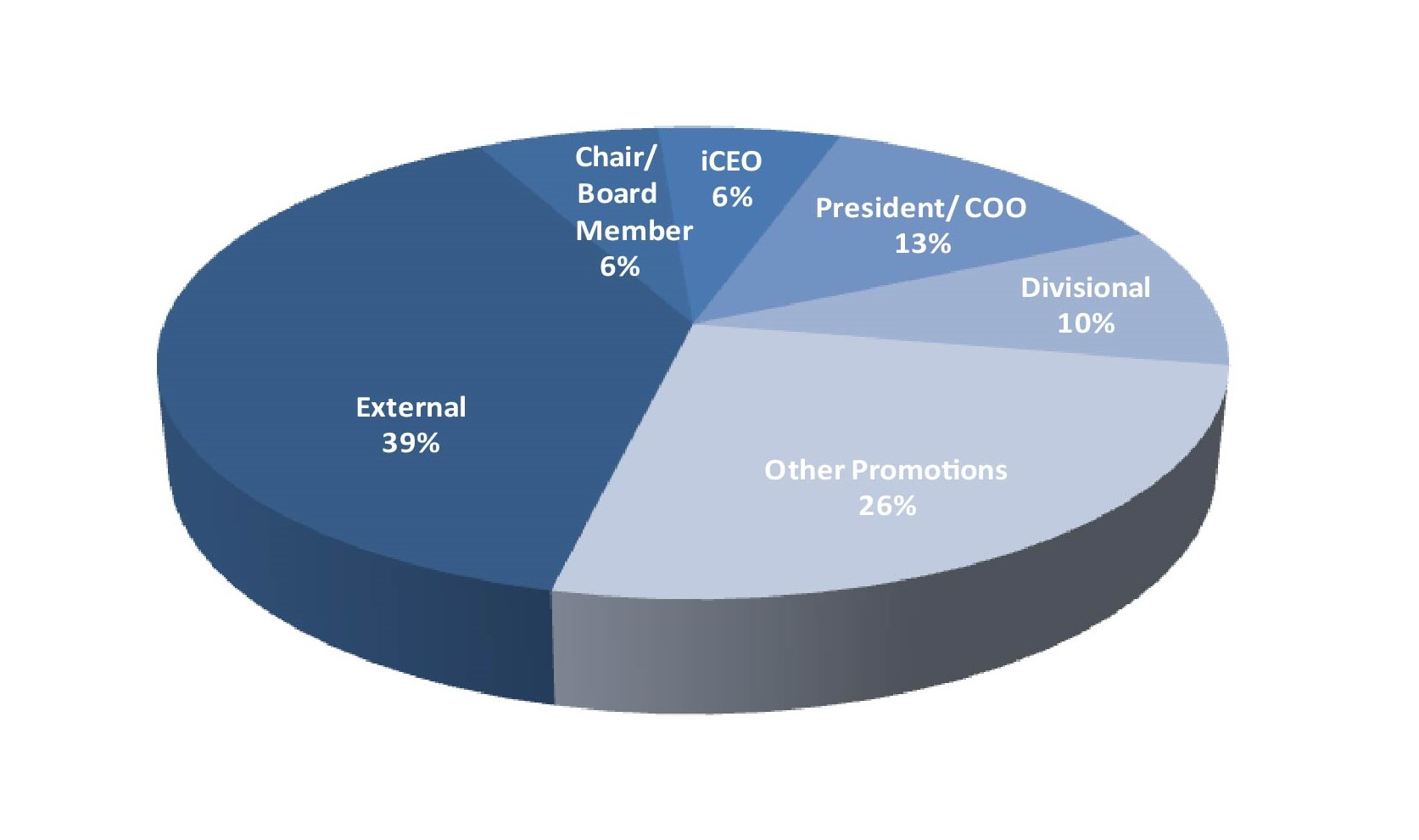 2019 7 Sources of CEO