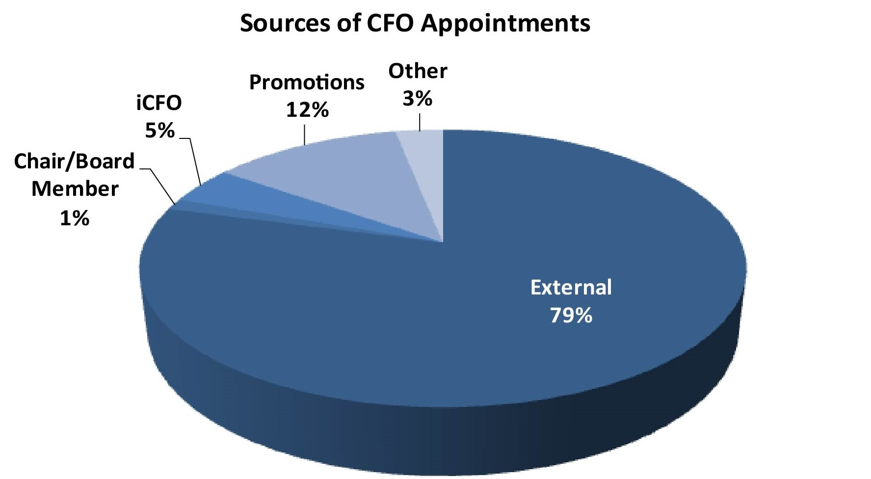 2020 January 19 Sources of CFO appointments