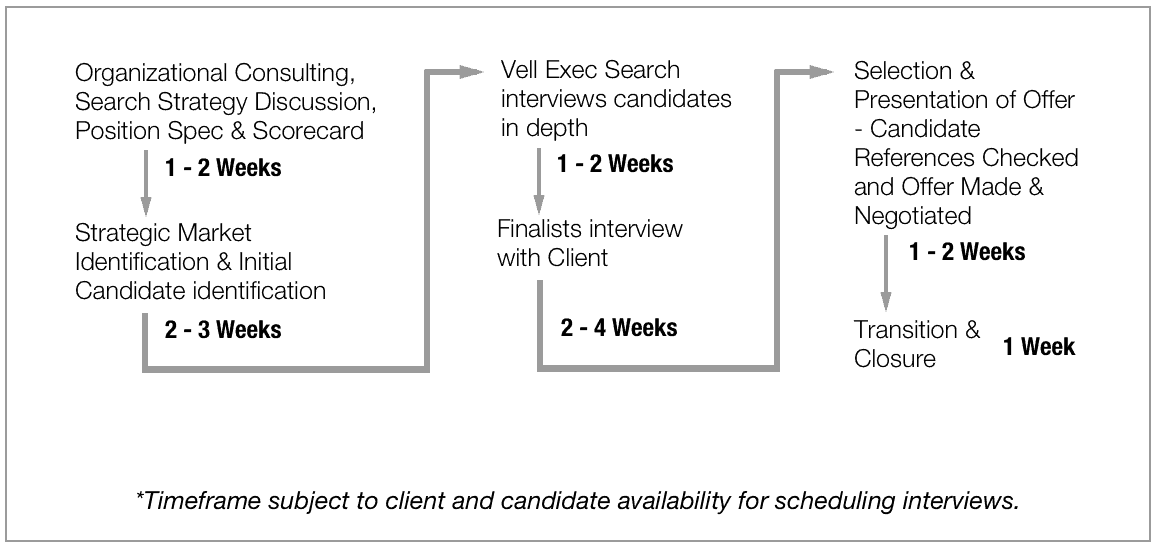 Vell Executive Search - Process
