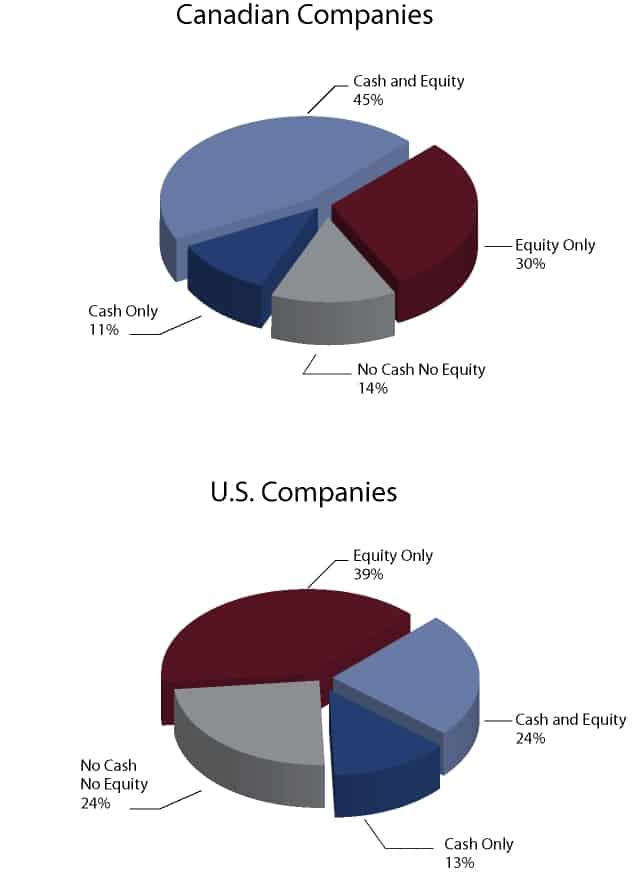 Board Member Remuneration - Canadian vs. US Companies