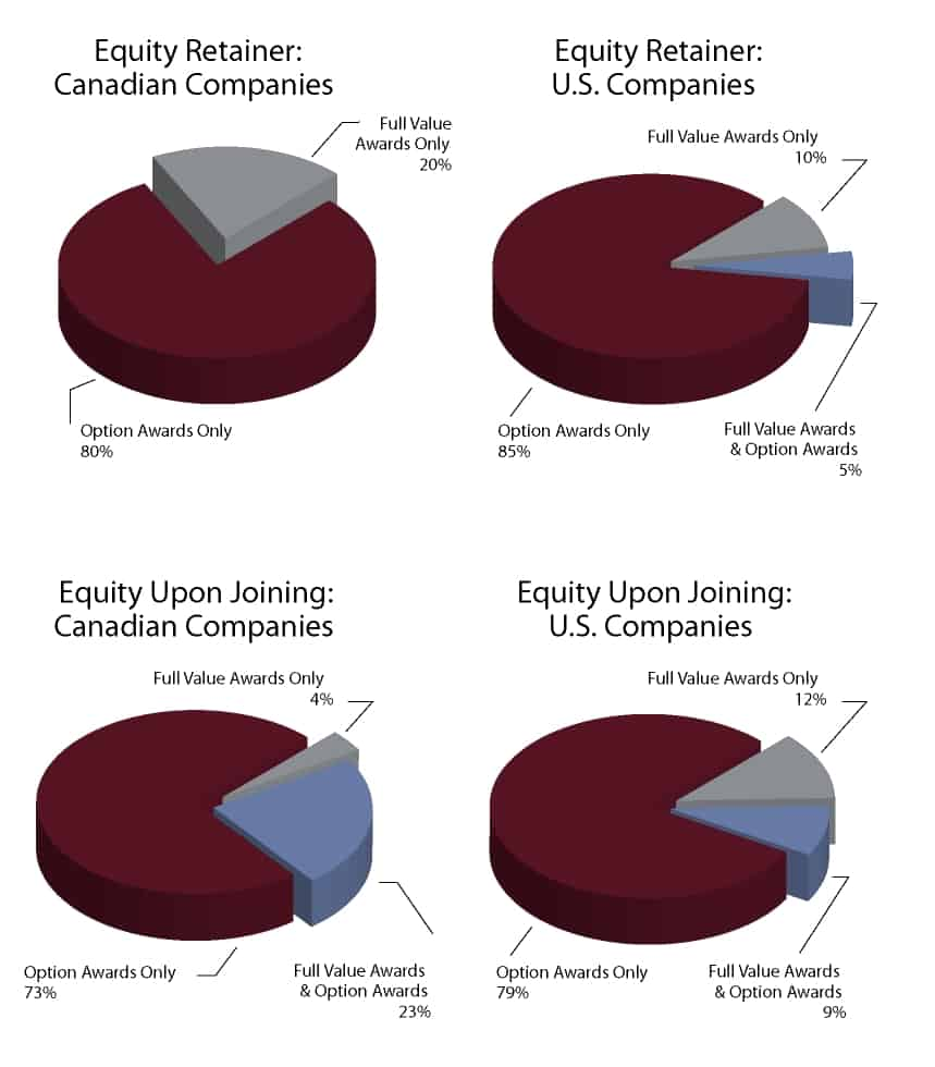Equity Retainer and Equity Upon Joining Splits Canada and US