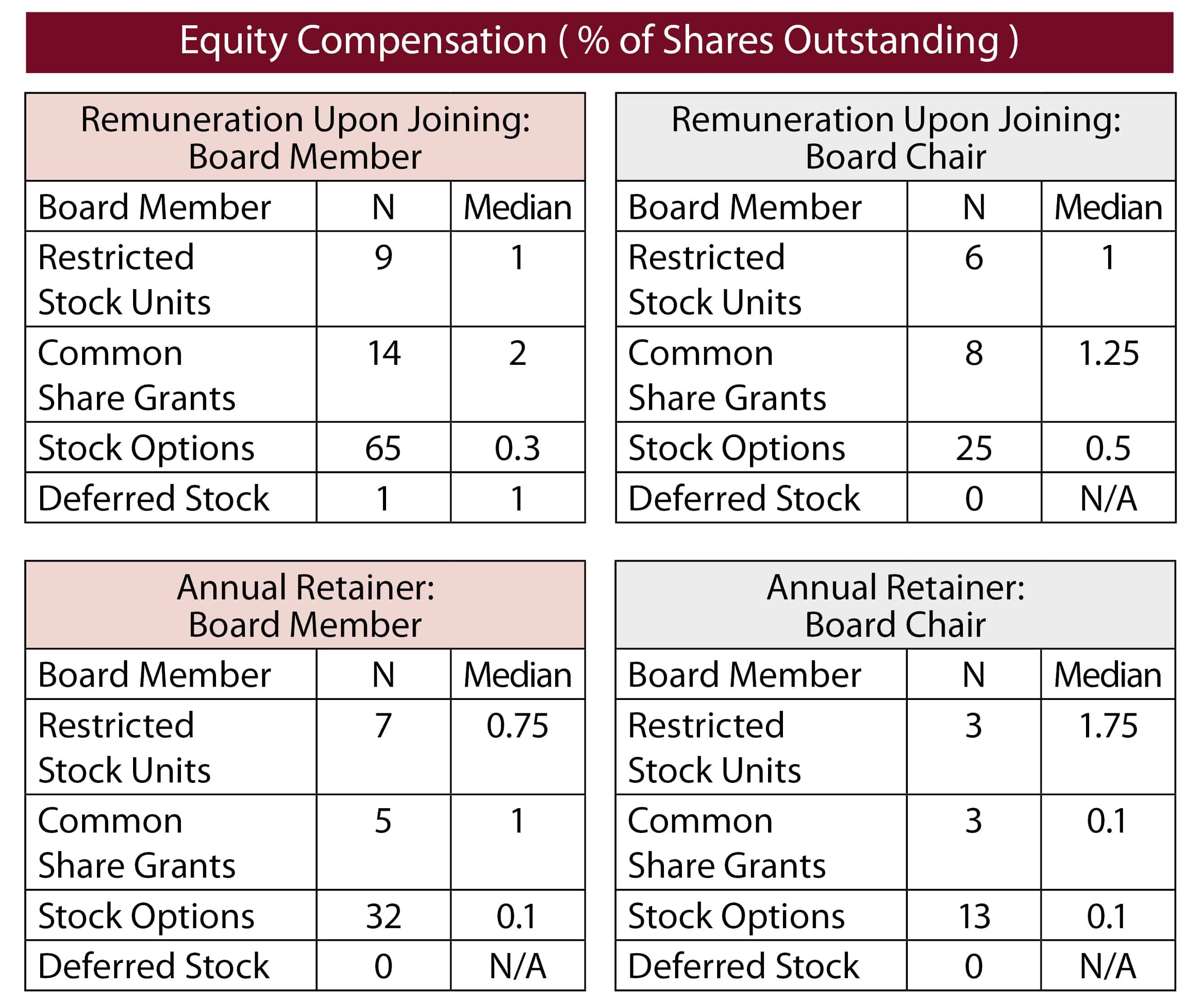 Equity Compensation (% of Shares Outstanding)