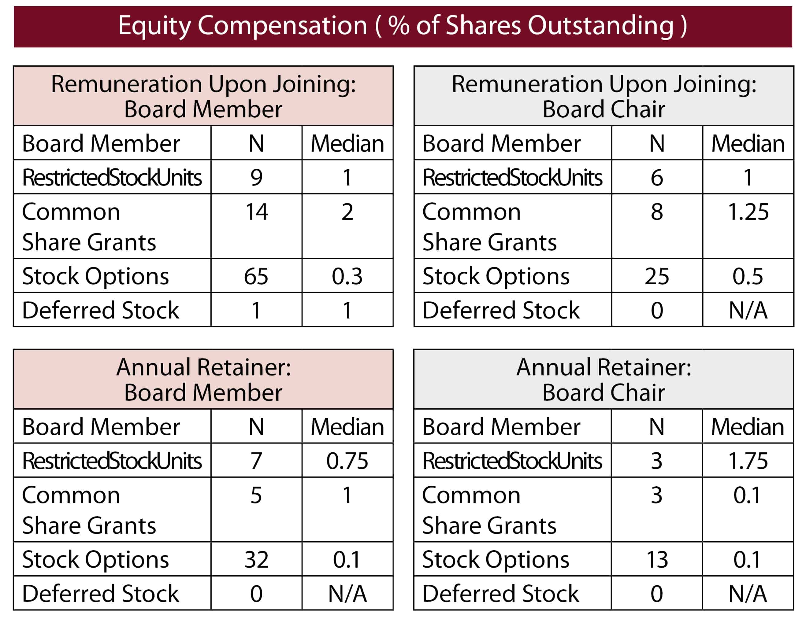 Percent of Equity Compensation