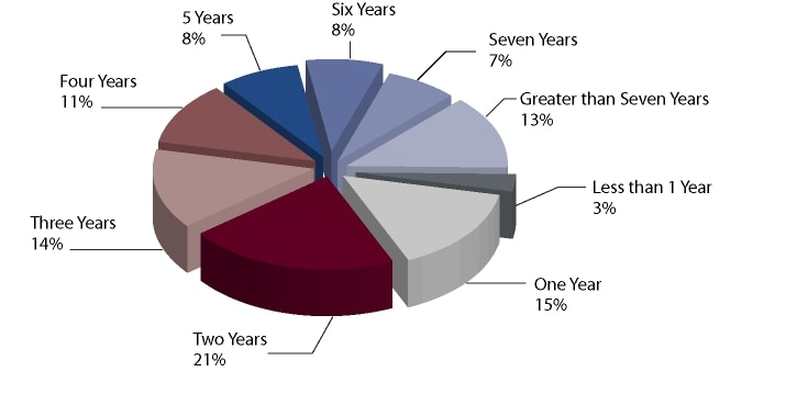 Director Tenure - Number of Years on Present Board