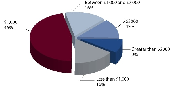 Distribution of Board Meeting Fees Among Firms that Pay Such Fees