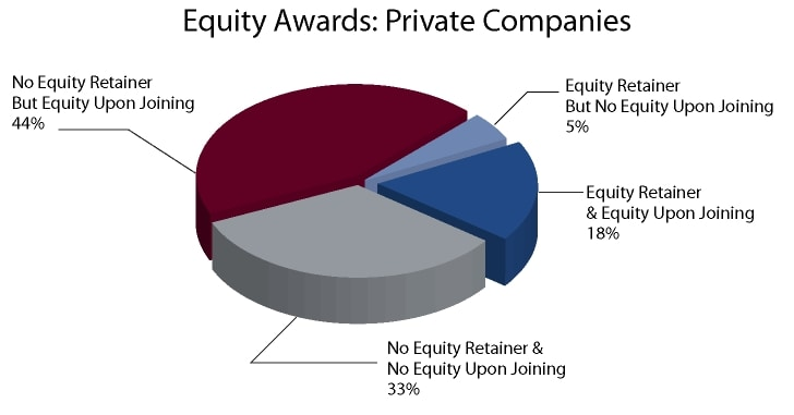 Figure 15a: Equity Award Structure and Vesting Private Companies