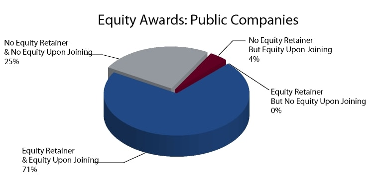 Equity Award Structure and Vesting Public Companies