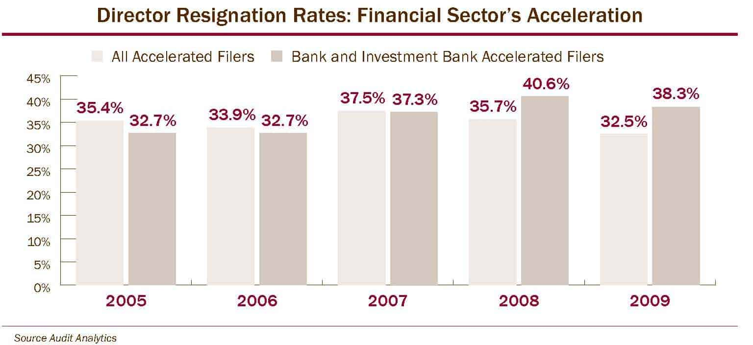 Director Resignation Rates: Financial Sector's Acceleration