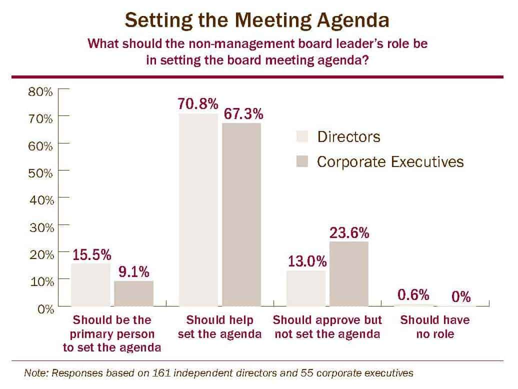 What should the non-management board leader's role be in setting the board meeting agenda
