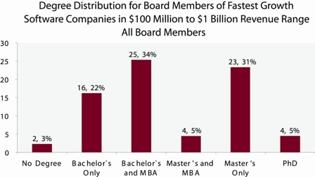 Degree distribution for board members of fastest growth software companies