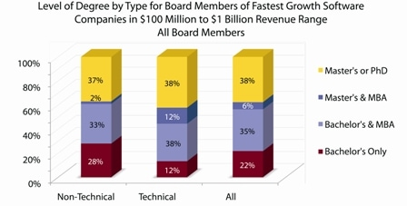 Level of Degree by type for board members of fastest growth software companies
