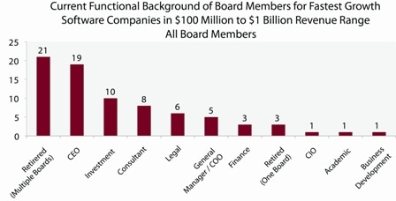 Current functional background of board members for fastest growth software companies