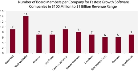 Number of Board Members per Company for fastest Growth software companies