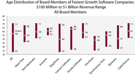 Age distribution of board members for fastest growth software companies