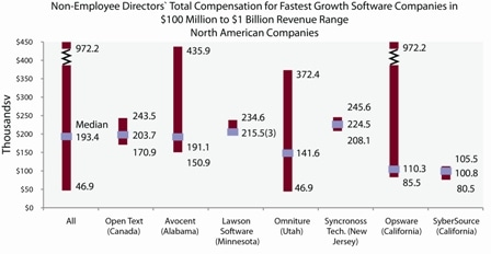 non-employee directors' total compensation for fastest growth software companies