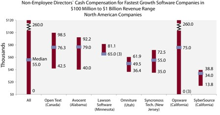 non-employee directors' cash compensation for fastest growth software companies