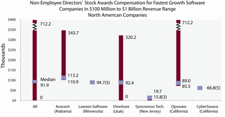 Non-employee directors' stock awards compensation for fastest growth software companies