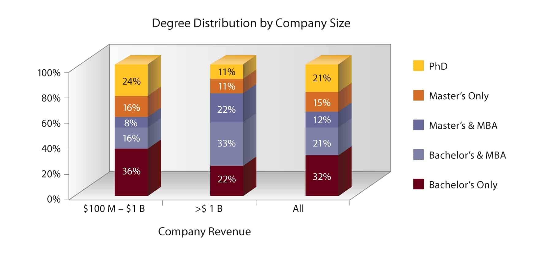 Degree distribution by company size