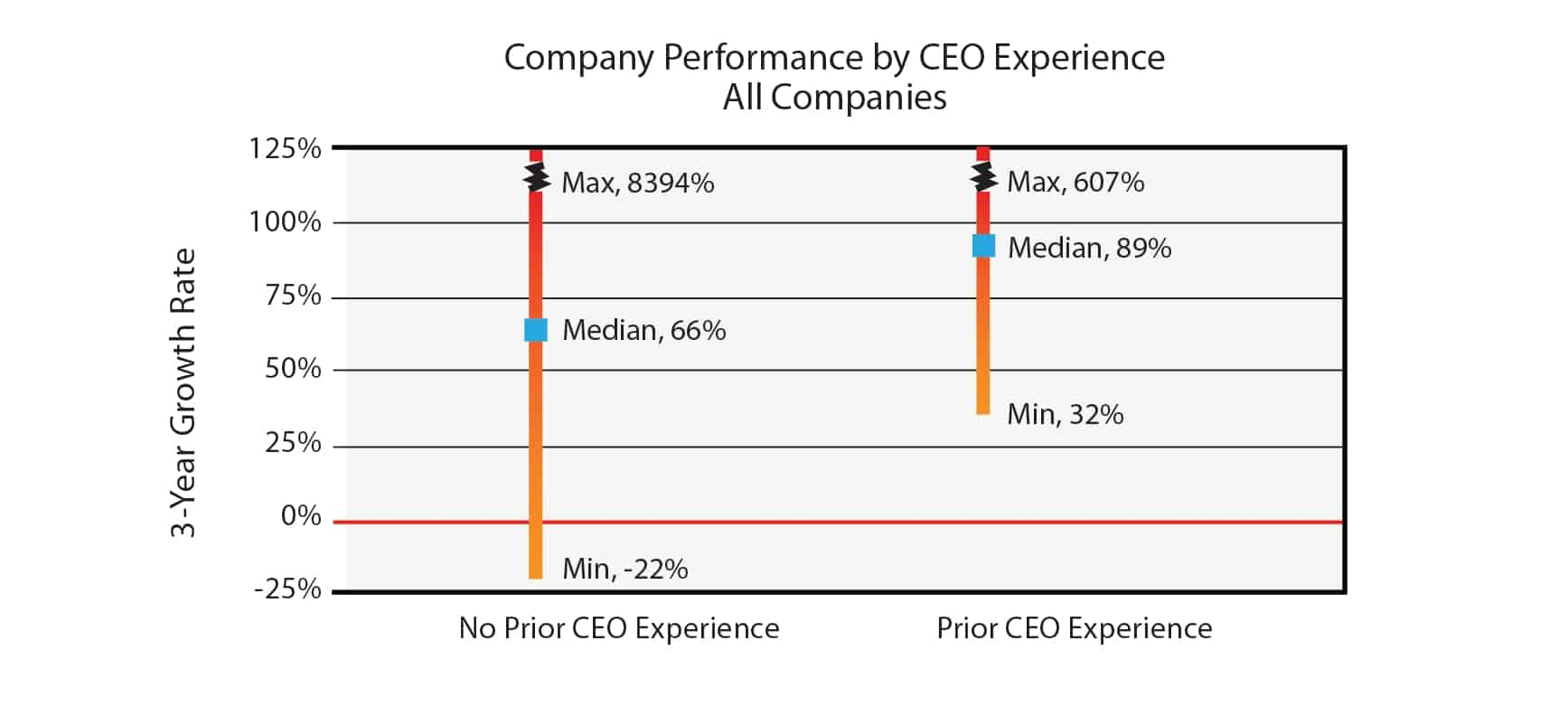 Company performance by CEO experience