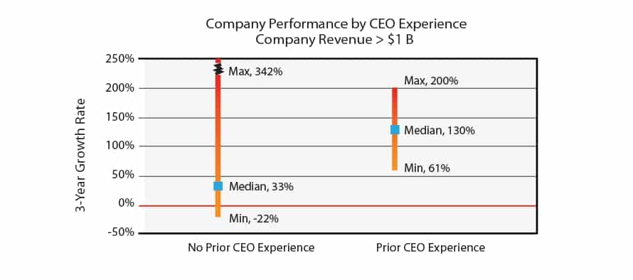 company performance by CEO experience - no prior CEO experience vs. Prior CEO experience