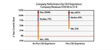 Company Performance by Ceo experience - company revenue $100m to $1b