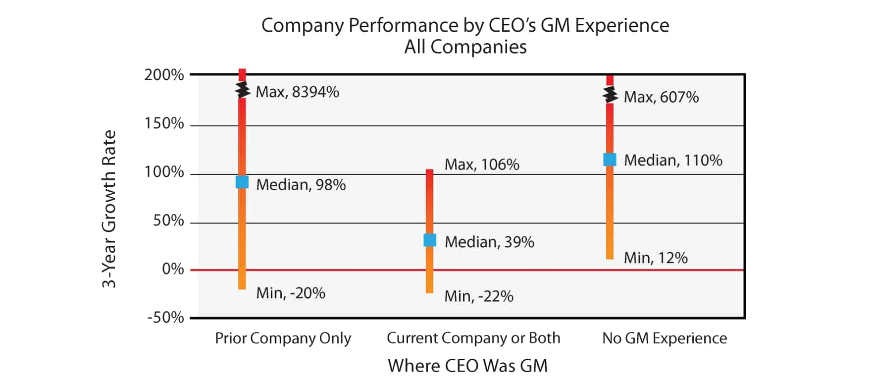 company performance by CEO GM's experience