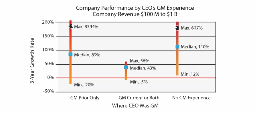 Company performance by CEO's GM experience
