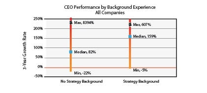 CEO performance by Background experience - no strategy vs. strategy
