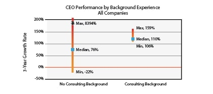 CEO Performance by Background experience - consulting vs. no consulting