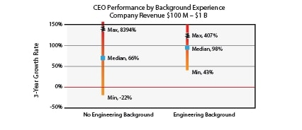 CEO Performance by background experience - engineering vs. no engineering