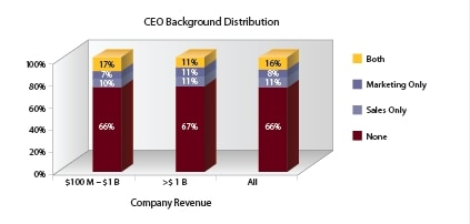 CEO background distribution