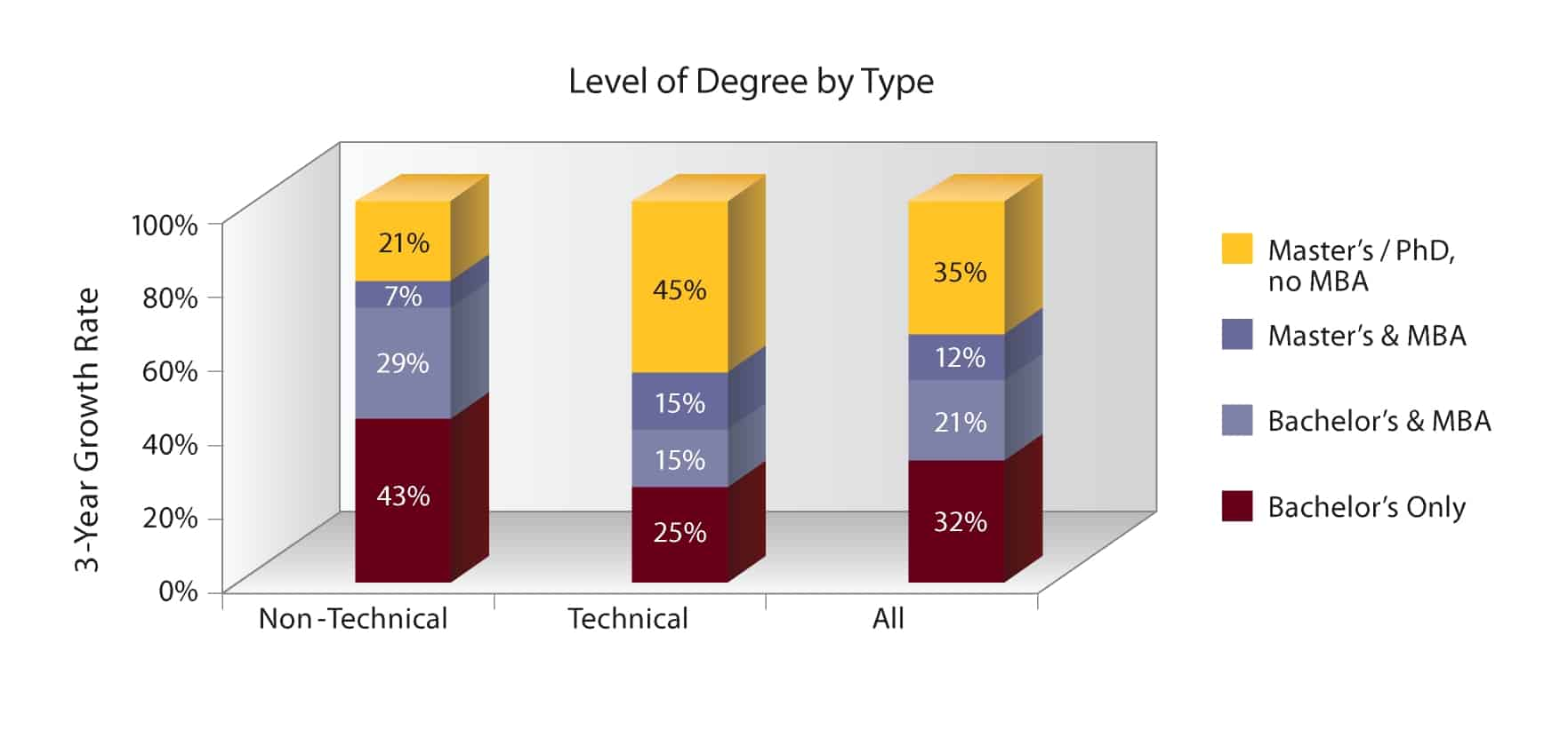 Level of Degree by type - technical