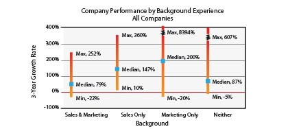 CEO performance by background experience - sales and marketing