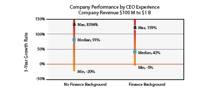 Company performance by CEO experience - finance