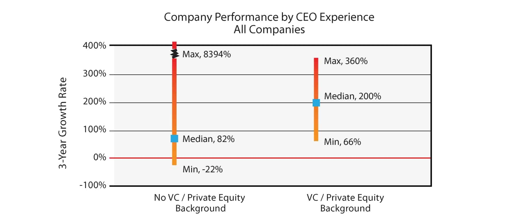Company performance by CEO experience - VC and PE