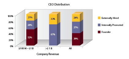 CEO distribution - internal vs. external hire