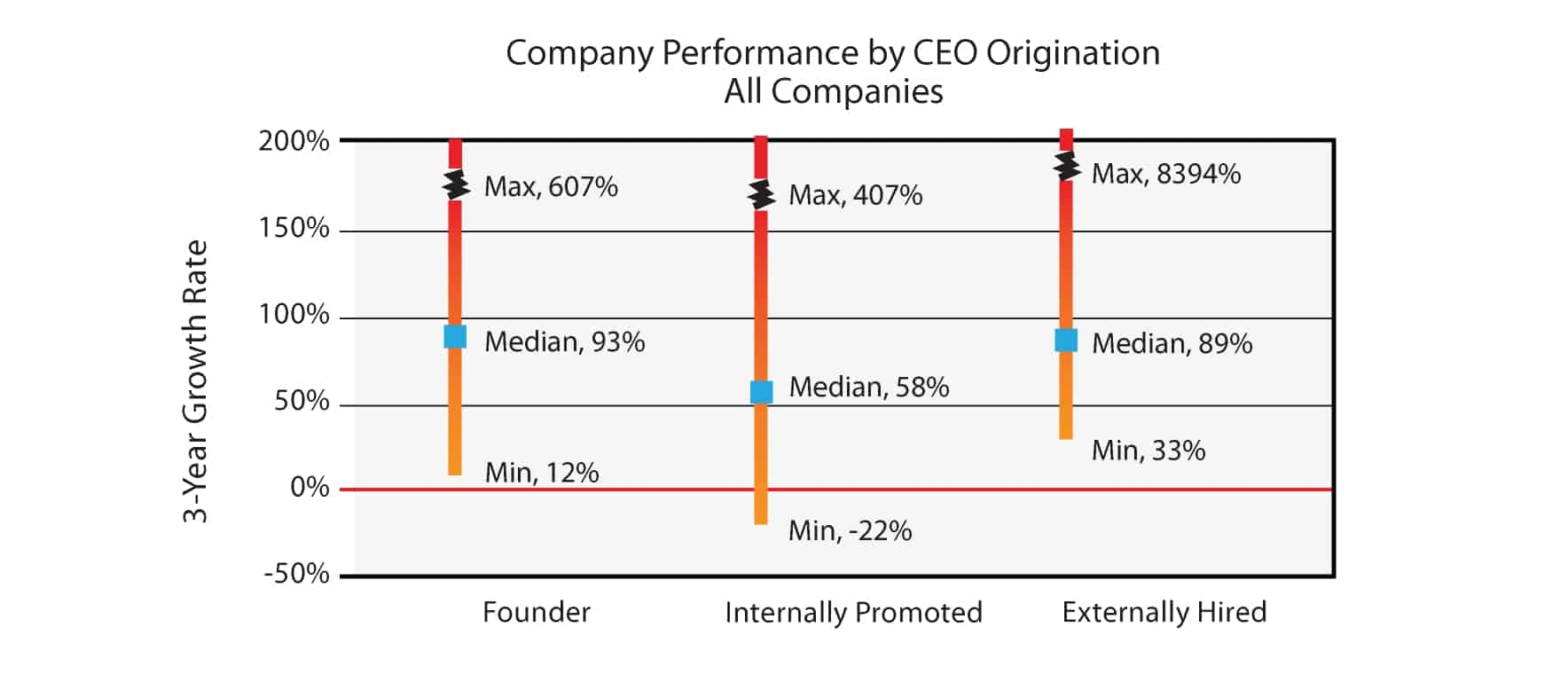 Company performance by CEO origination - founder vs. non-founder
