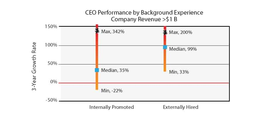 CEO performance by background experience - internally promoted vs. externally hired